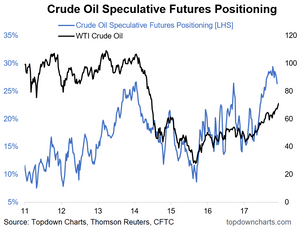 graph of extreme crude oil speculative futures positioning