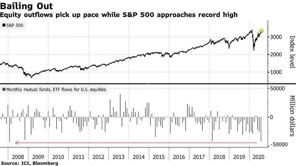 US equity fund flows vs the S&P 500