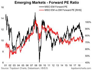 emerging markets valuation chart
