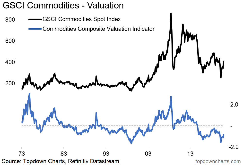 chart shows commodity market valuations