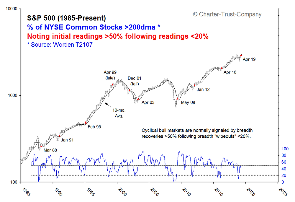 market breadth chart and rule