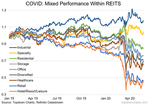 REIT sector relative performance and the impact of covid chart
