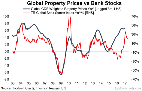 To Understand Bank Stocks Watch Property Prices Topdown Charts