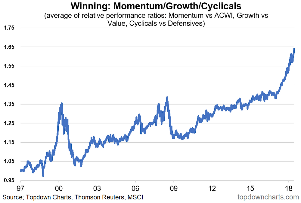 Global equities momentum, growth vs value, cyclicals vs defensives