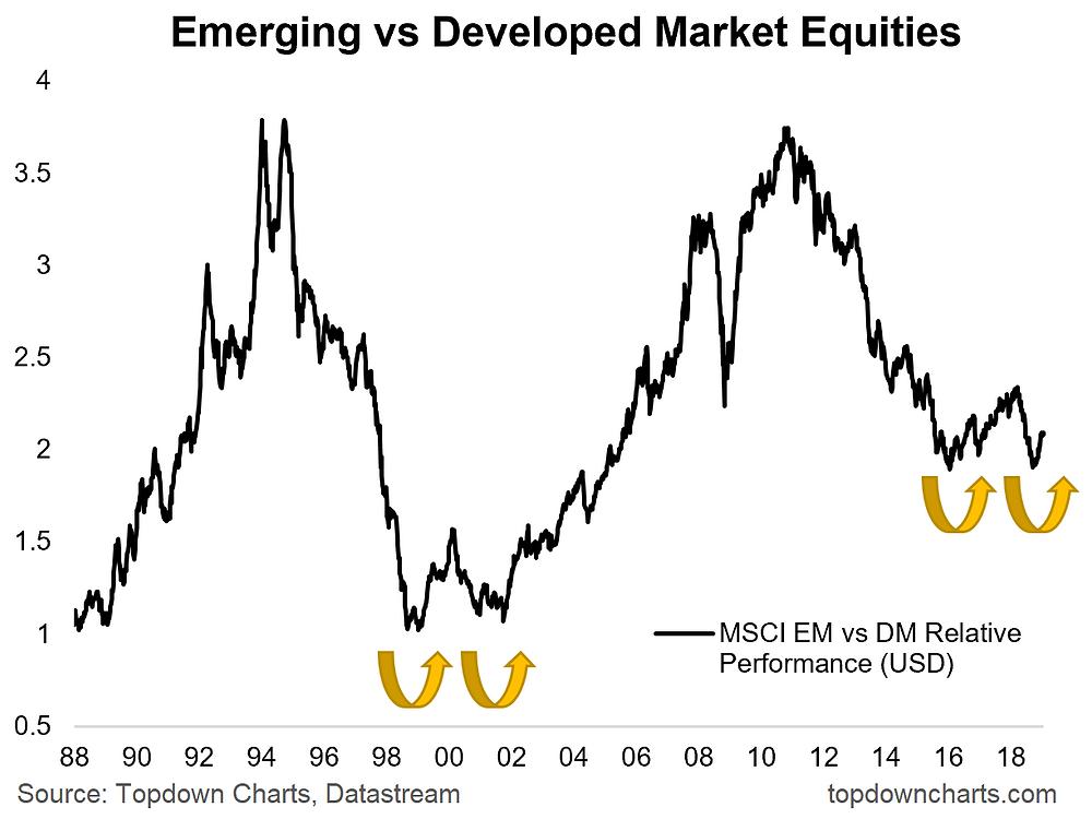 emerging market equities vs developed markets