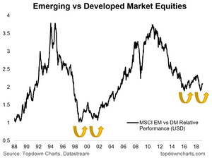 Emerging markets vs developed markets (MSCI EM vs MSCI world) strategy chart