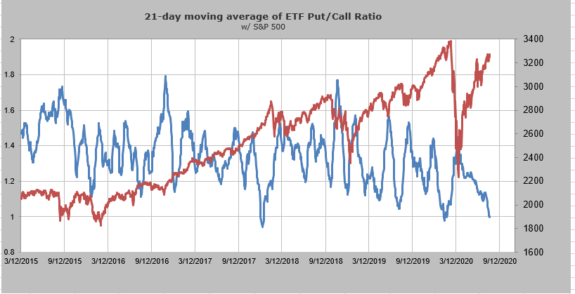 chart of put call ratio on ETFs