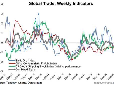 6 Charts That Show the Reality of What's Going on With Global Trade Right Now
