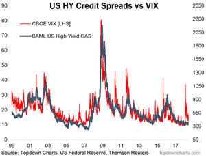 US high yield credit spreads vs the VIX