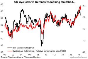 US cyclicals vs defensives looking stretched vs the PMI