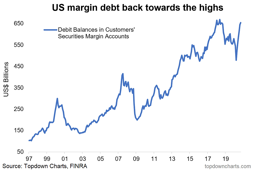 chart of US margin debt leverage