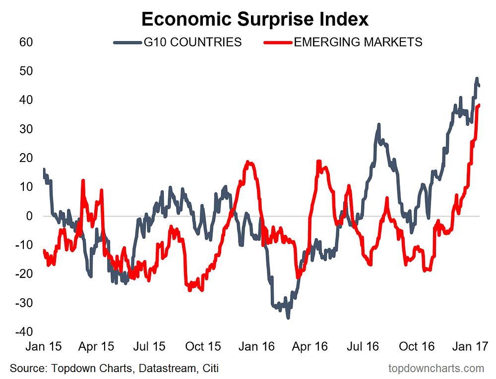 economic surprise index graph