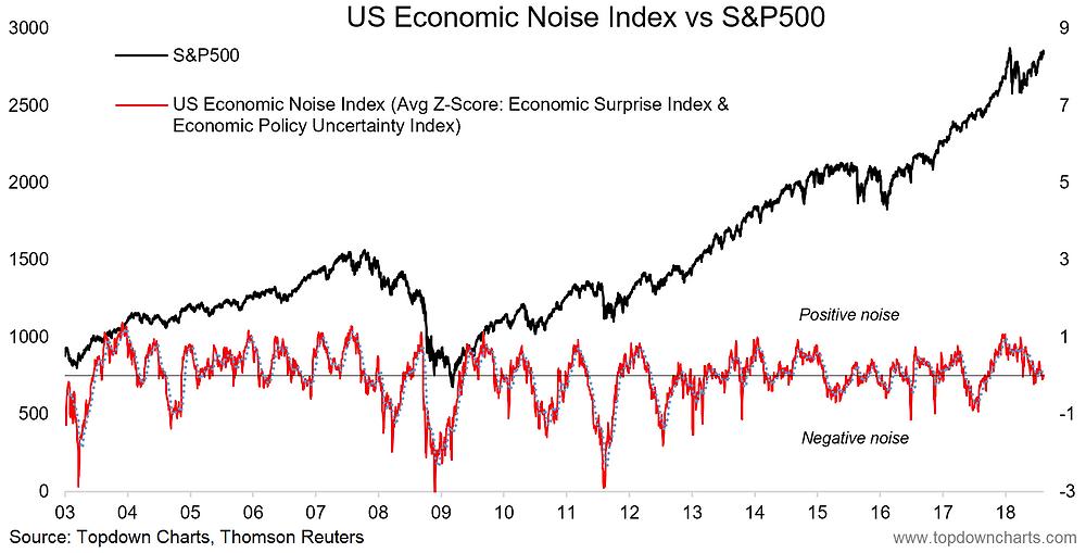 US economic noise index vs the S&P500 - market timing and economic indicator