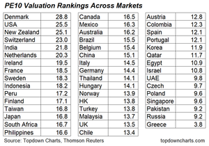 PE10 valuations country market table