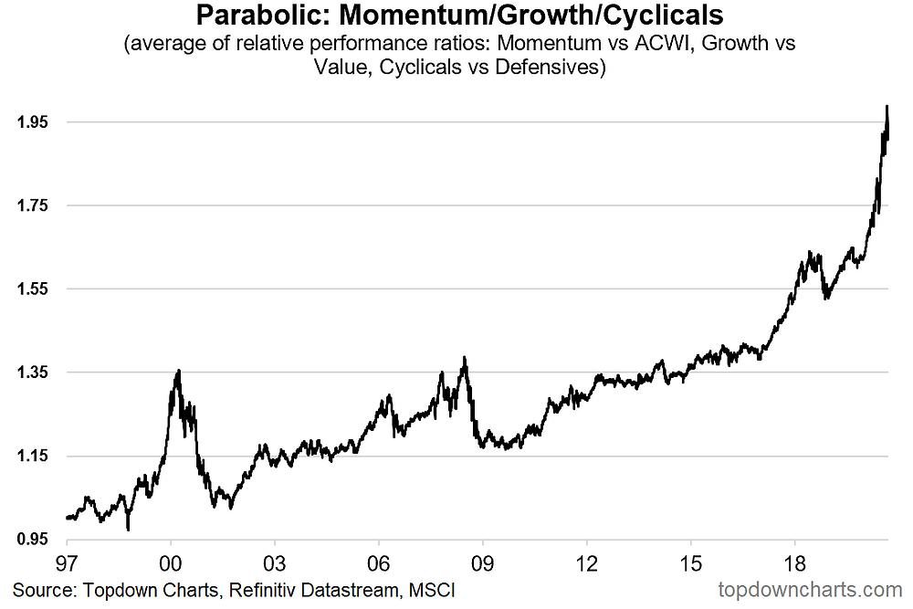 chart of growth vs value, momentum, cyclicals vs defensives
