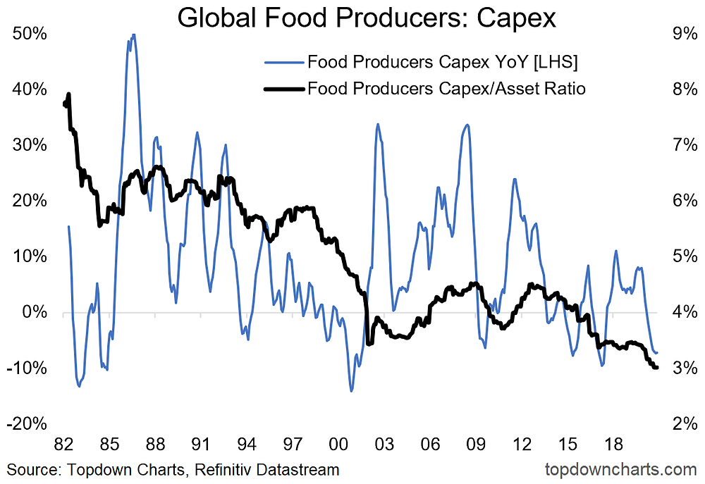 chart of agricultural commodity capex