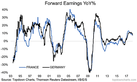 What the EPS? France and Germany | Topdown Charts | Chart driven