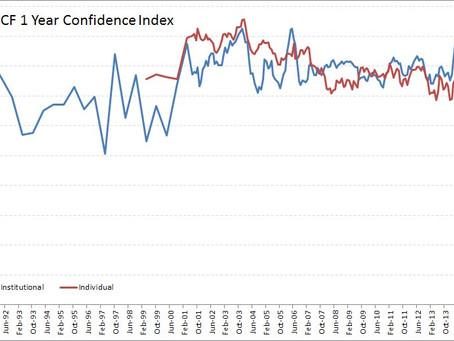 ChartCritic 4 - Investor Confidence Index