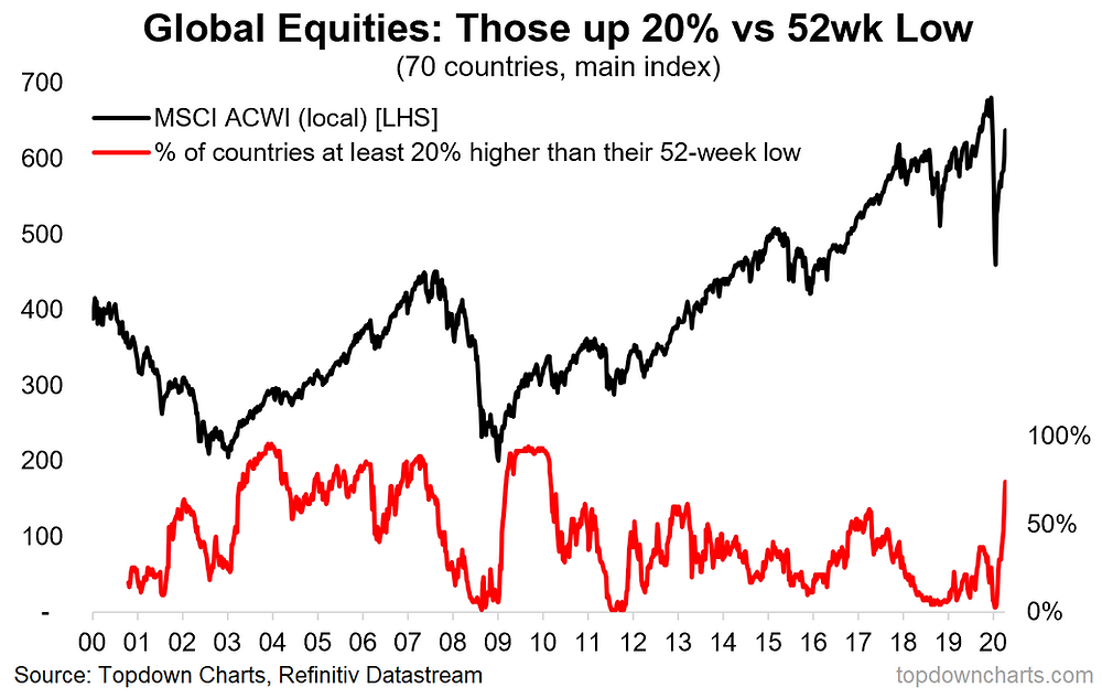 global equities - proportion of countries in a bull market