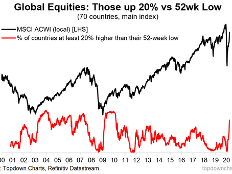 (Another) New Bull Market in Global Equities