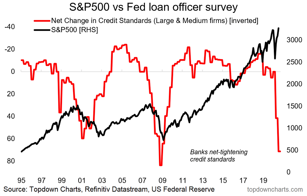 chart of senior bank loan officer survey vs the S&P500