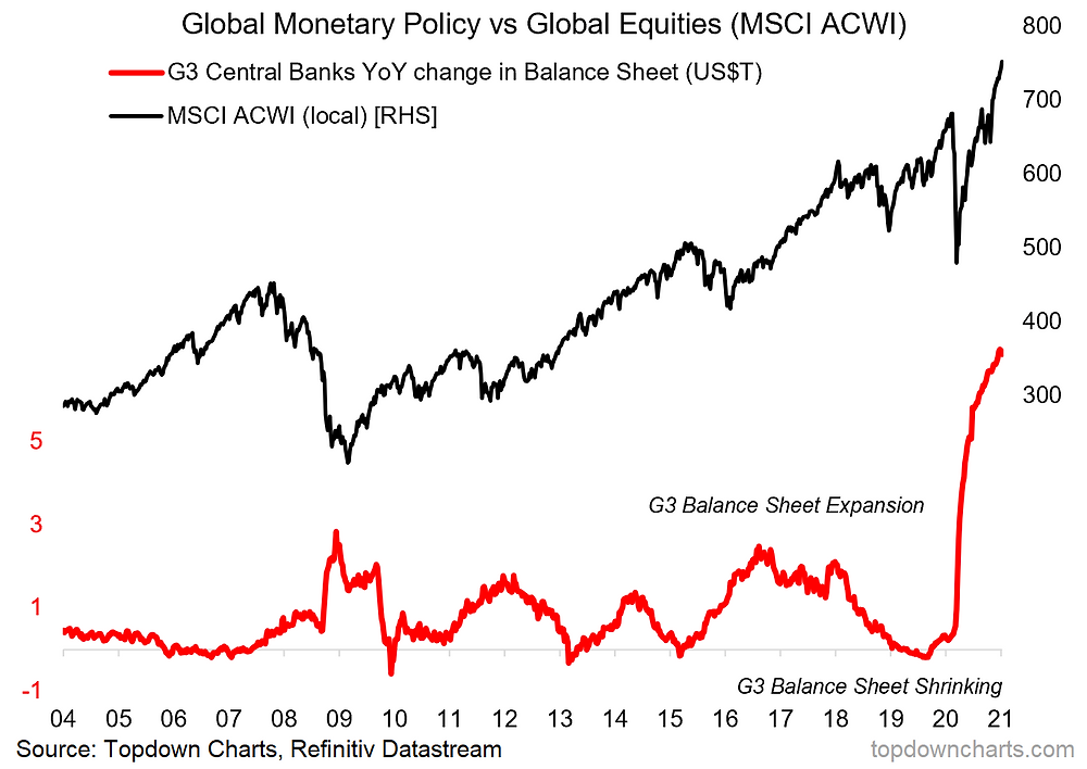 chart of central bank balance sheets vs global equities