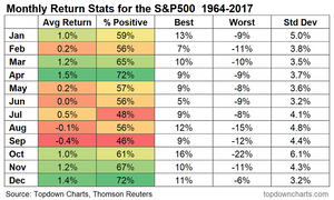 monthly seasonal statistics for the S&P500