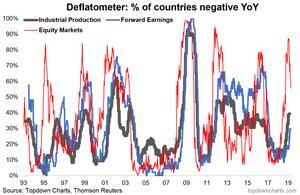 Global macro - deflation tracker