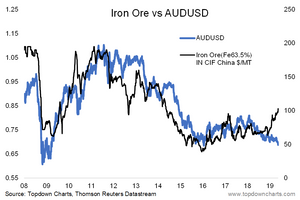 iron ore vs audusd chart - bullish aussie dollar