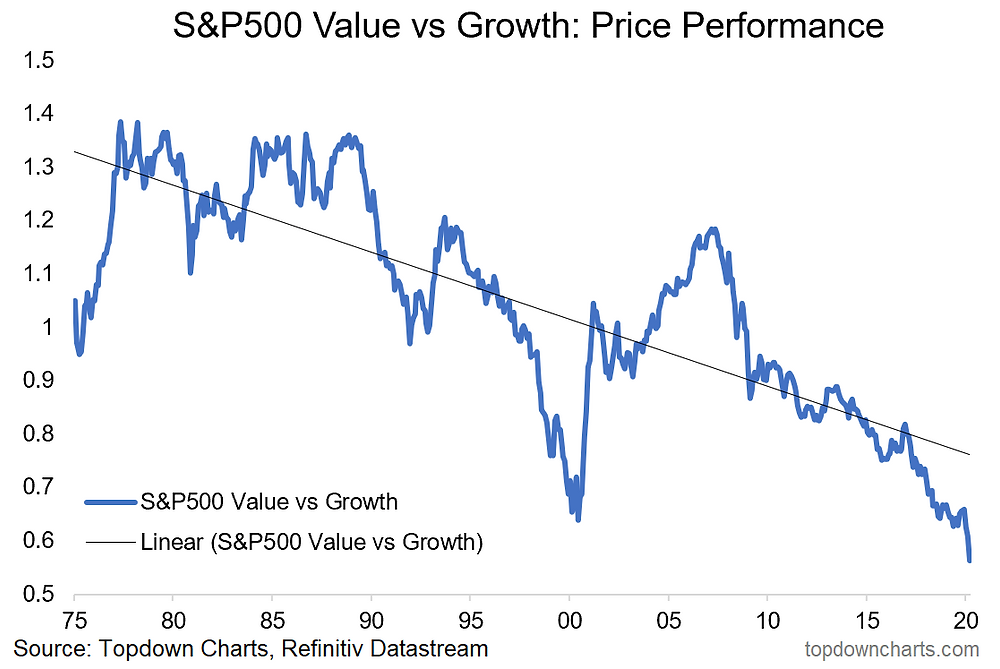 US value vs growth equities chart