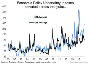 chart of economic policy uncertainty - EM vs DM