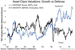 asset class valuations chart - growth vs defense