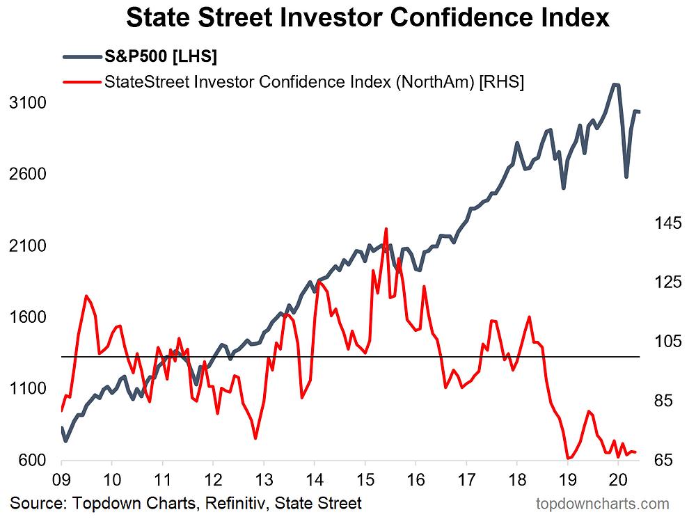 chart of institutional investor confidence - still light on positioning