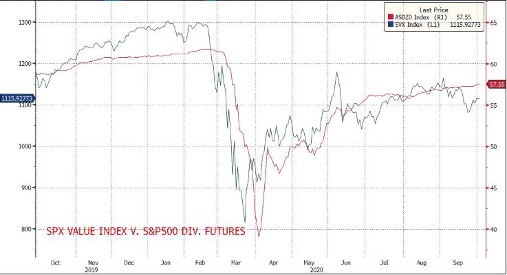 S&P500 value index vs dividend futures