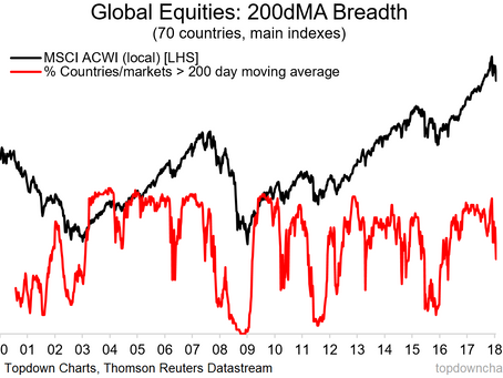 Global Equity Breadth Check: New Lows