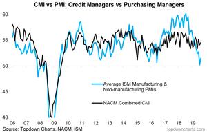 NACM CMI vs ISM PMI