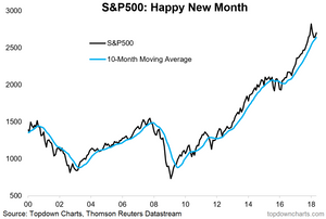 S&P500 monthly chart and 10-month moving average