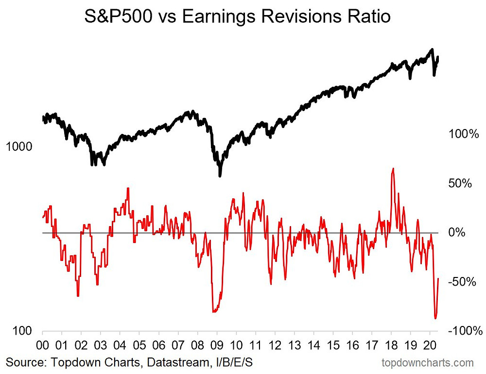 chart of earnings revisions ratio for the S&P500