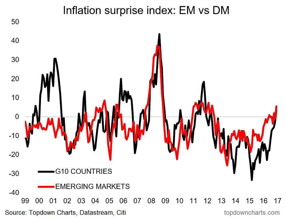 inflation surprise chart