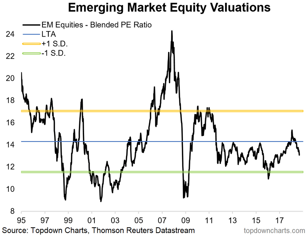 MSCI emerging markets equity valuations chart