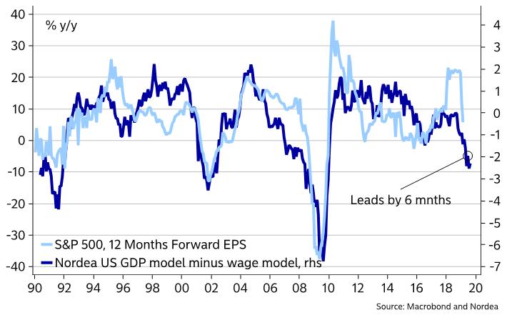 earnings growth - leading indicator chart