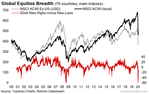 global equity market breadth chart