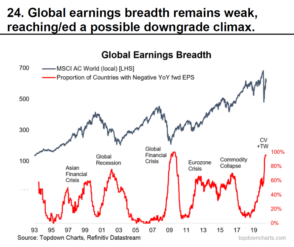 chart of global equities earning breadth