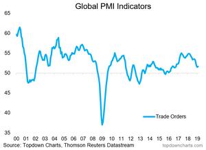 global PMIs - trade orders indicator