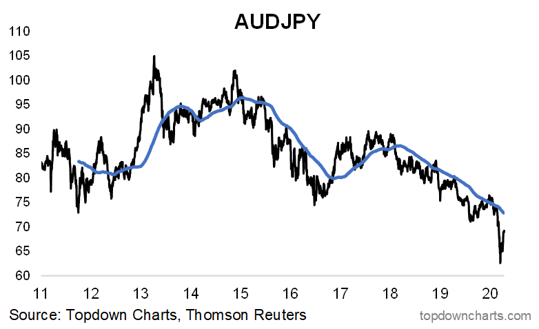 Aussie Yen Chart: risk on risk off