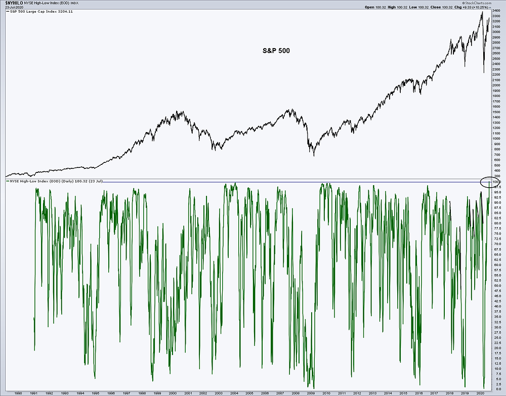 chart of NYSE new highs lows against the S&P 500 -- looks like new cyclical bull market