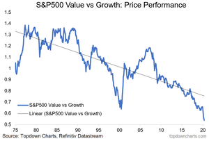 long term value vs growth relative performance chart