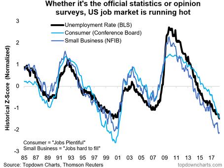 Chart: US Labor Market Metrics