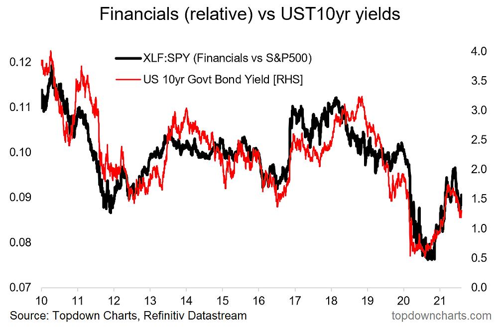 chart of US financials sector vs bond yields