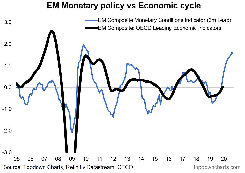 emerging markets monetary easing chart